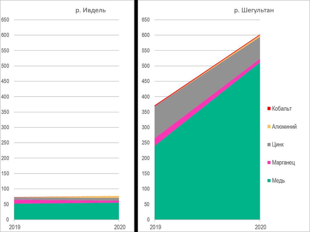 Диаграмма ПДК веществ в 2019 и 2020 годах в реках Ивдель и Шегультан. Для сравнения оси имеют одинаковое значение.